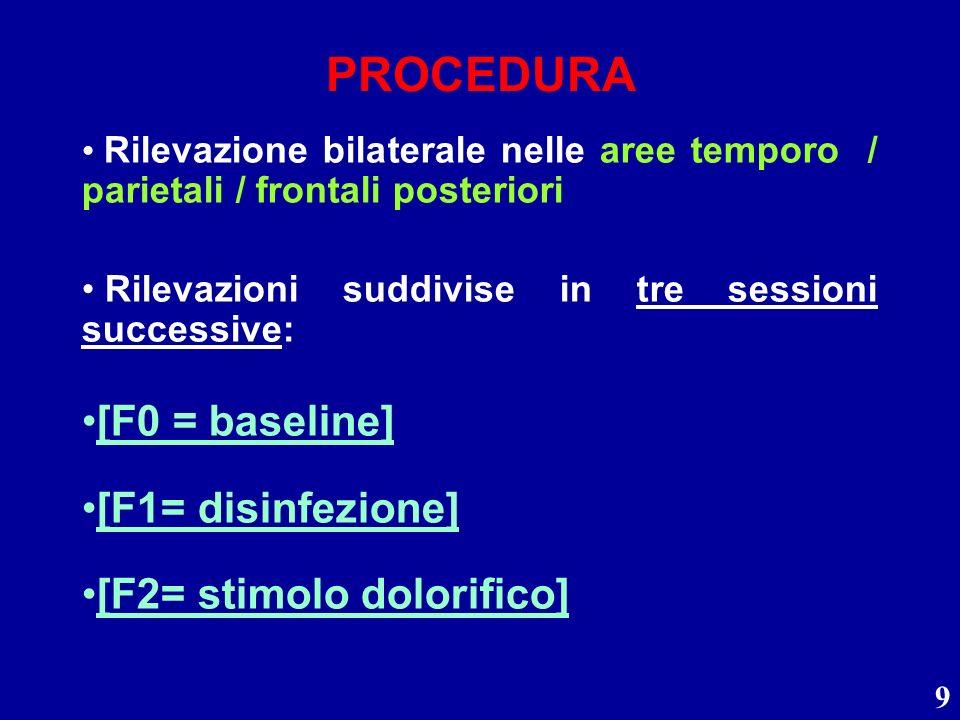 PROCEDURA [F0 = baseline] [F1= disinfezione] [F2= stimolo dolorifico]